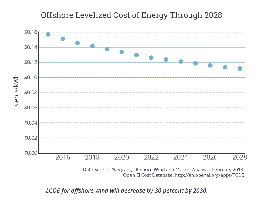 Offshore Levelized Cost of Energy Through 2028
