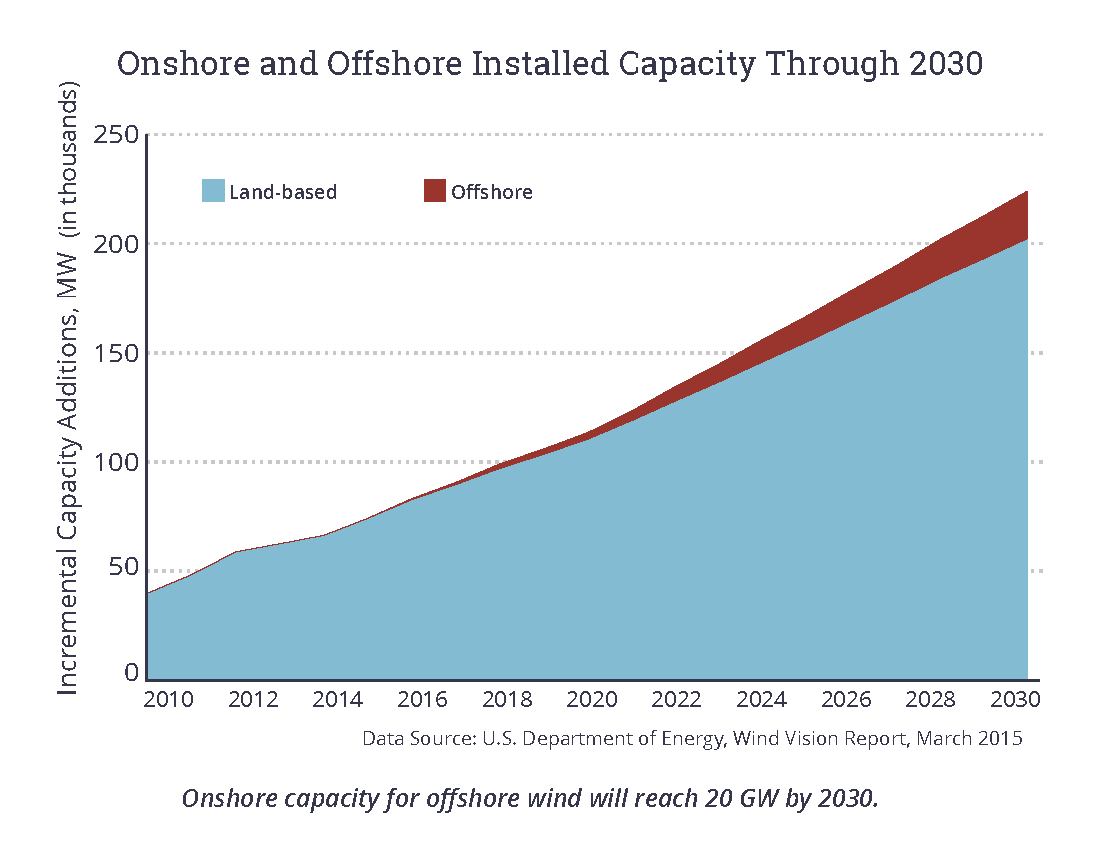 Onshore and Offshore Installed Capacity Through 2030