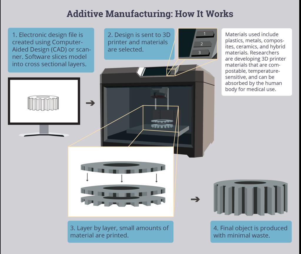 3D printing-web