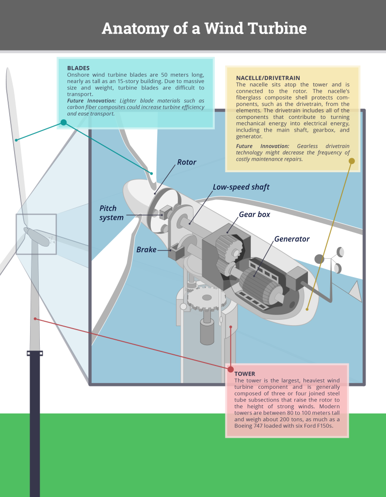 Anatomy of Wind Turbine-onshore-web