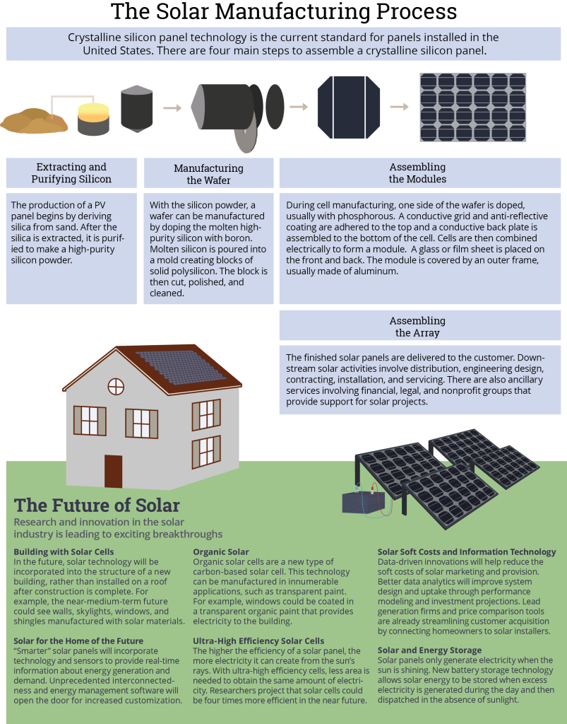 Future of Solar-web